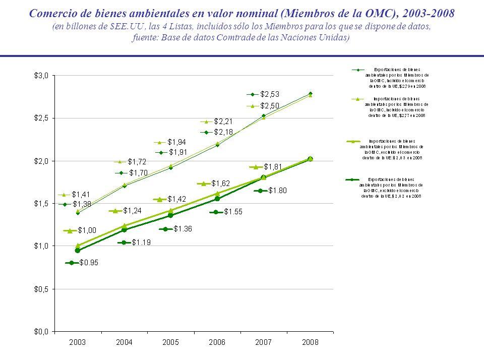 La parte de los bienes ambientales en el comercio de mercancías (Miembros de la OMC), 2008 (las 4 Listas, incluidos sólo los Miembros para los que se dispone de datos, fuente: Base de datos Comtrade de las Naciones Unidas)