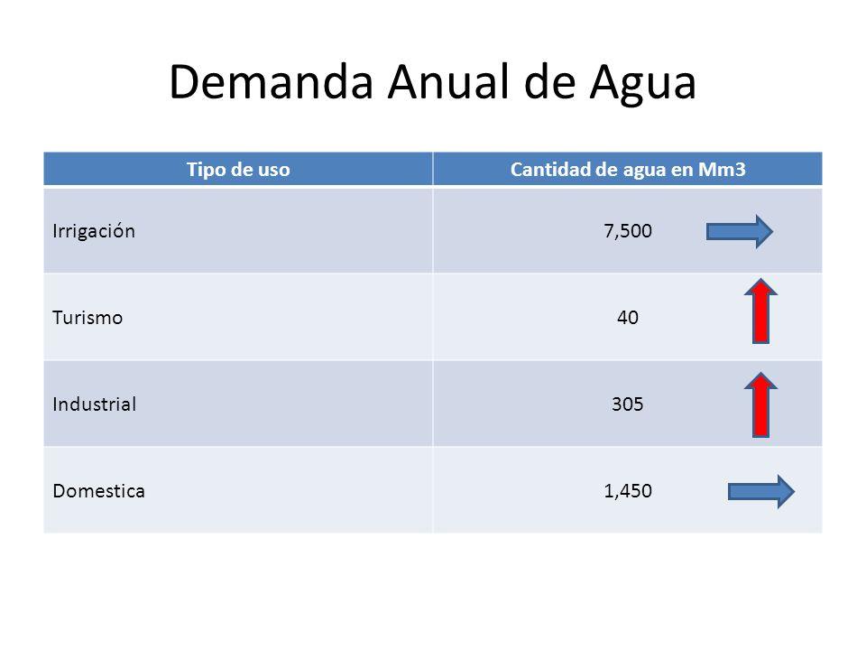Demanda Anual de Agua Tipo de usoCantidad de agua en Mm3 Irrigación7,500 Turismo40 Industrial305 Domestica1,450