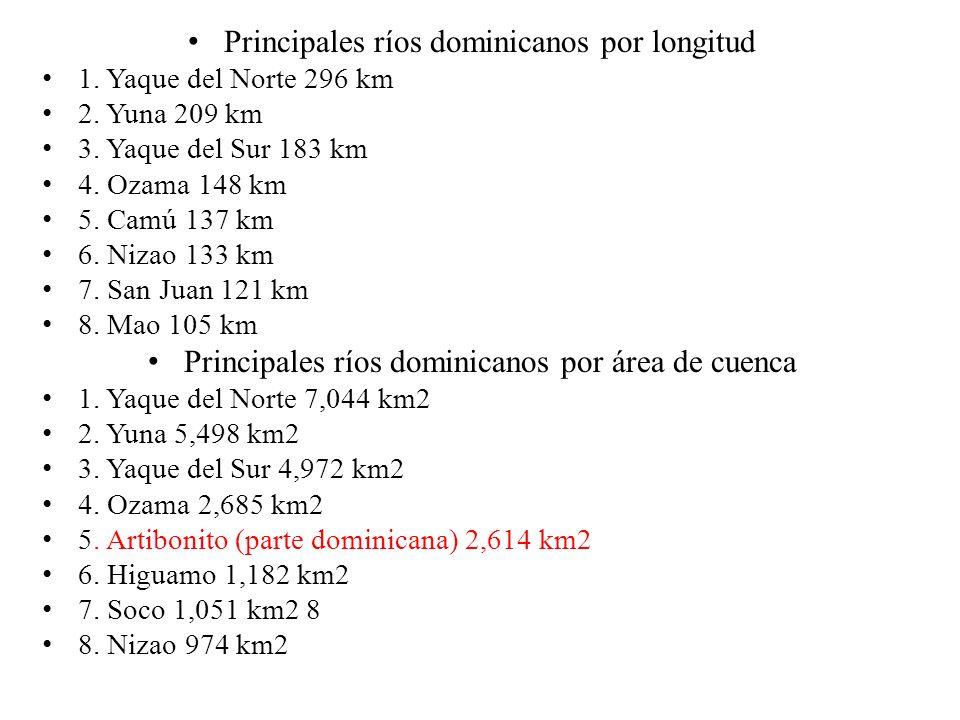 Principales ríos dominicanos por longitud 1. Yaque del Norte 296 km 2. Yuna 209 km 3. Yaque del Sur 183 km 4. Ozama 148 km 5. Camú 137 km 6. Nizao 133
