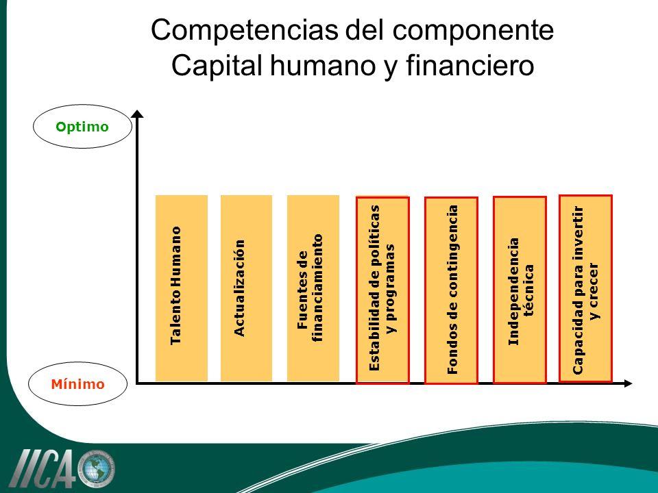 Competencias del componente Capital humano y financiero Optimo Mínimo Talento Humano Actualización Fuentes de financiamiento Fondos de contingencia Capacidad para invertir y crecer Independencia técnica Estabilidad de políticas y programas
