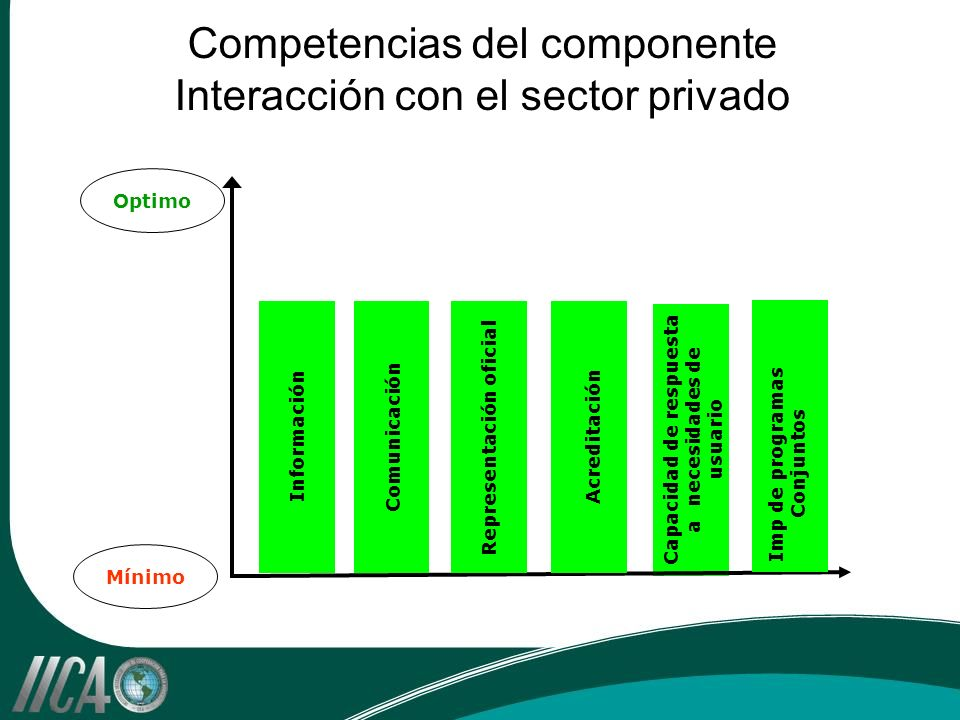 Capacidad de respuesta a necesidades de usuario Competencias del componente Interacción con el sector privado Optimo Mínimo Información Comunicación Representación oficial Acreditación Imp de programas Conjuntos