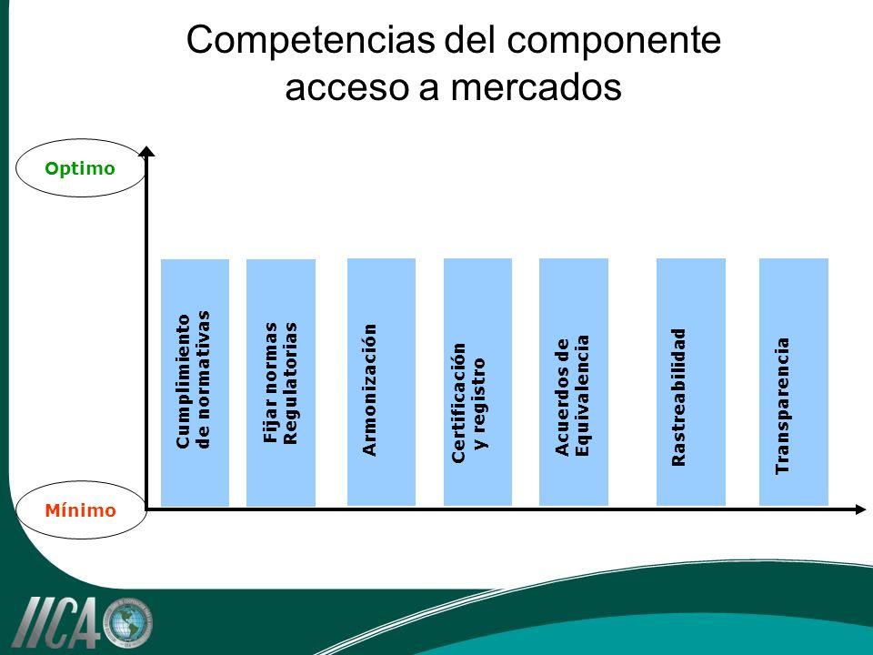 Competencias del componente acceso a mercados Optimo Mínimo Cumplimiento de normativas Fijar normas Regulatorias Armonización Certificación y registro Acuerdos de Equivalencia Rastreabilidad Transparencia