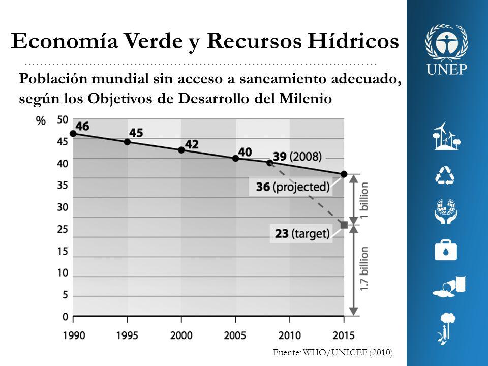 Economía Verde y Recursos Hídricos Oportunidades Inversión en biodiversidad y servicios ambientales.