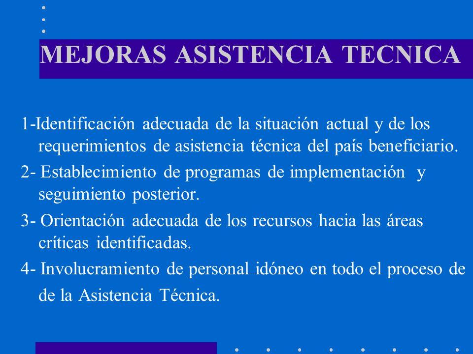 MEJORAS ASISTENCIA TECNICA 1-Identificación adecuada de la situación actual y de los requerimientos de asistencia técnica del país beneficiario. 2- Es