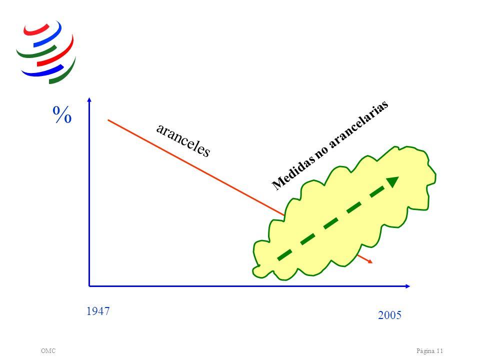 OMCPágina 11 % 2005 1947 ? Medidas no arancelarias aranceles Tariffs (2)
