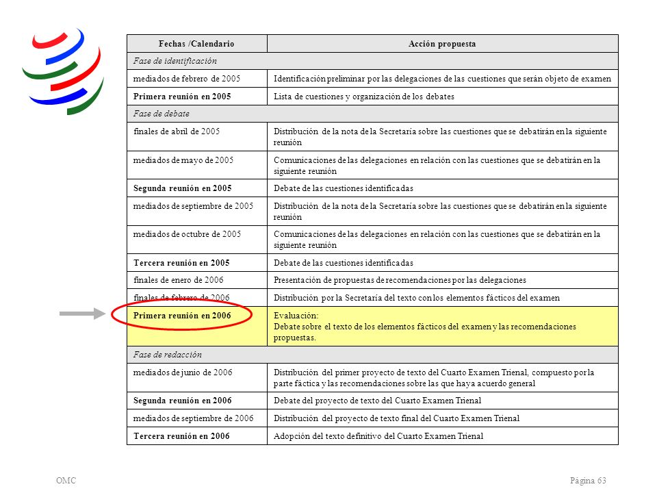 OMCPágina 63 Adopción del texto definitivo del Cuarto Examen TrienalTercera reunión en 2006 Distribución del proyecto de texto final del Cuarto Examen