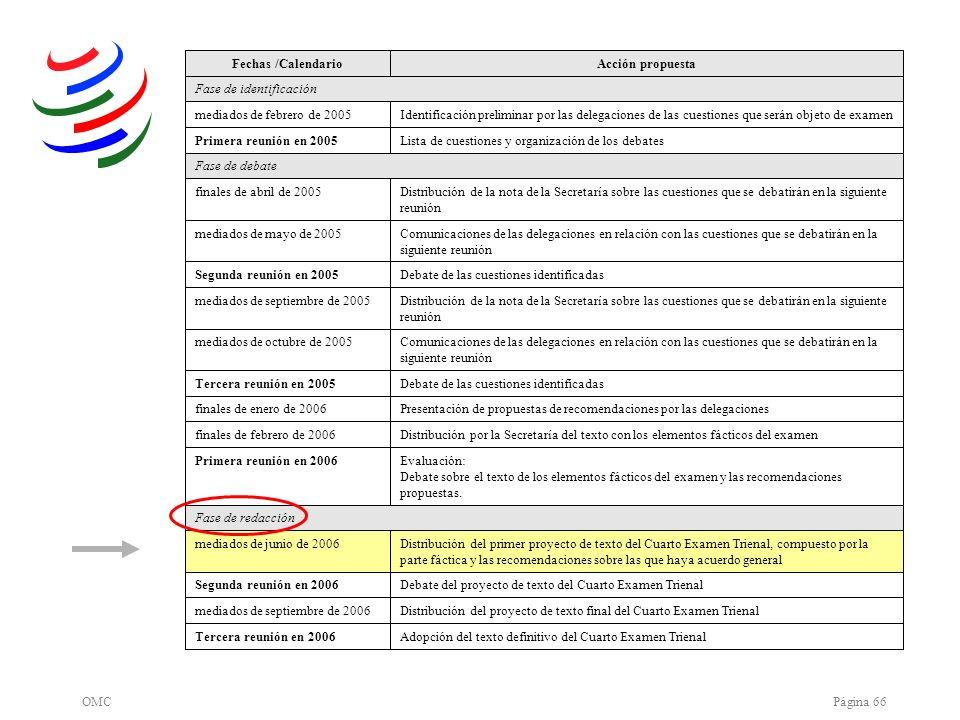 OMCPágina 66 Adopción del texto definitivo del Cuarto Examen TrienalTercera reunión en 2006 Distribución del proyecto de texto final del Cuarto Examen
