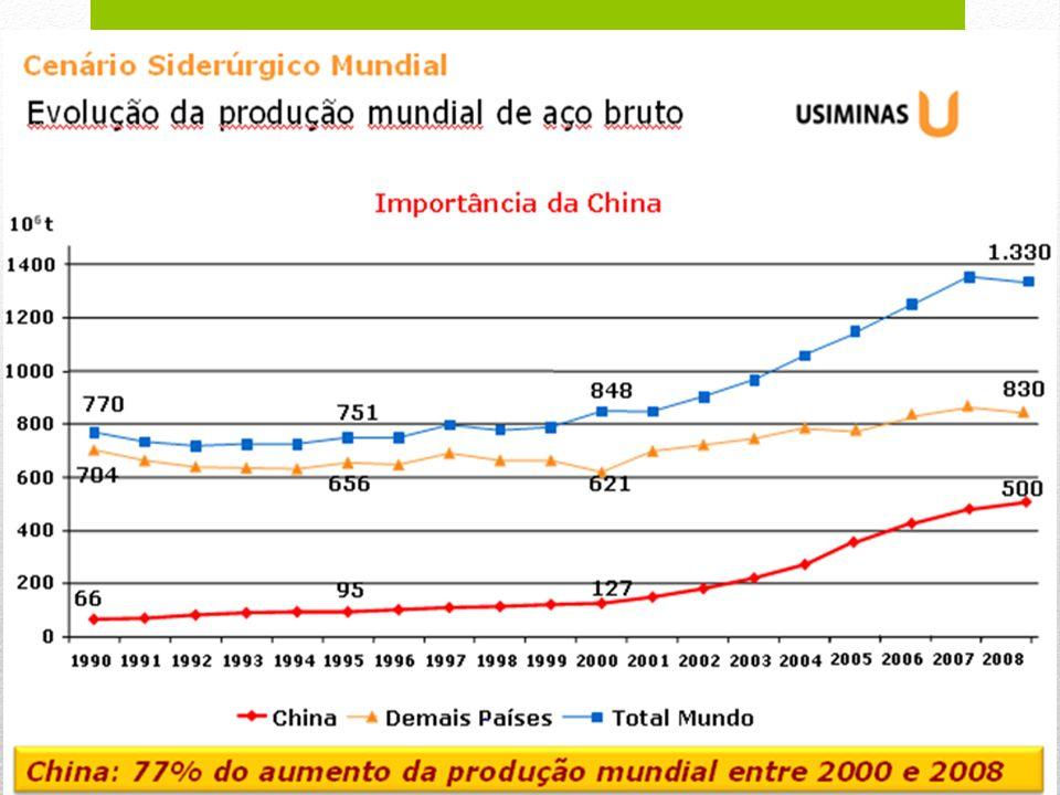 Previsão de crescimento populacional Países (por nível de ingresso): PIB, ingresso per capita y populacion, 2010 e 2050 (prevision) Países (por nível de renda) Renda média (US$ tri) % PIB 2009 Renda per capita média (US$ mil) % pop.