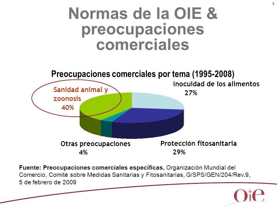 5 Normas de la OIE & preocupaciones comerciales Preocupaciones comerciales por tema (1995-2008) Inocuidad de los alimentos 27% Protección fitosanitari