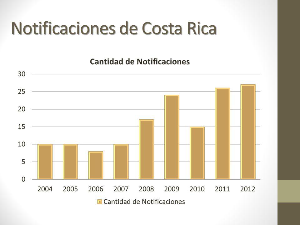 Notificaciones de Costa Rica