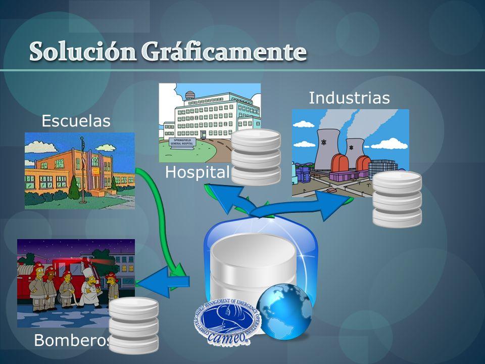 Escuelas Hospitales Industrias Bomberos