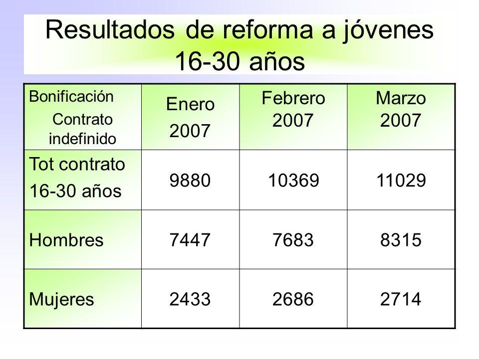 Resultados de reforma a jóvenes 16-30 años Bonificación Contrato indefinido Enero 2007 Febrero 2007 Marzo 2007 Tot contrato 16-30 años 98801036911029 Hombres744776838315 Mujeres243326862714