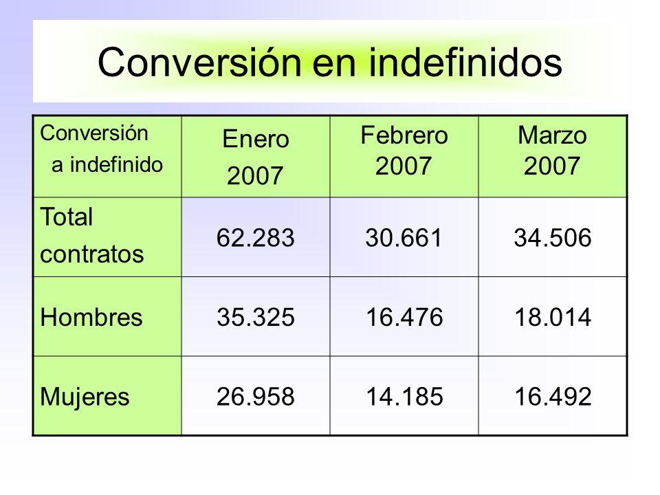 Conversión en indefinidos Conversión a indefinido Enero 2007 Febrero 2007 Marzo 2007 Total contratos 62.28330.66134.506 Hombres35.32516.47618.014 Mujeres26.95814.18516.492