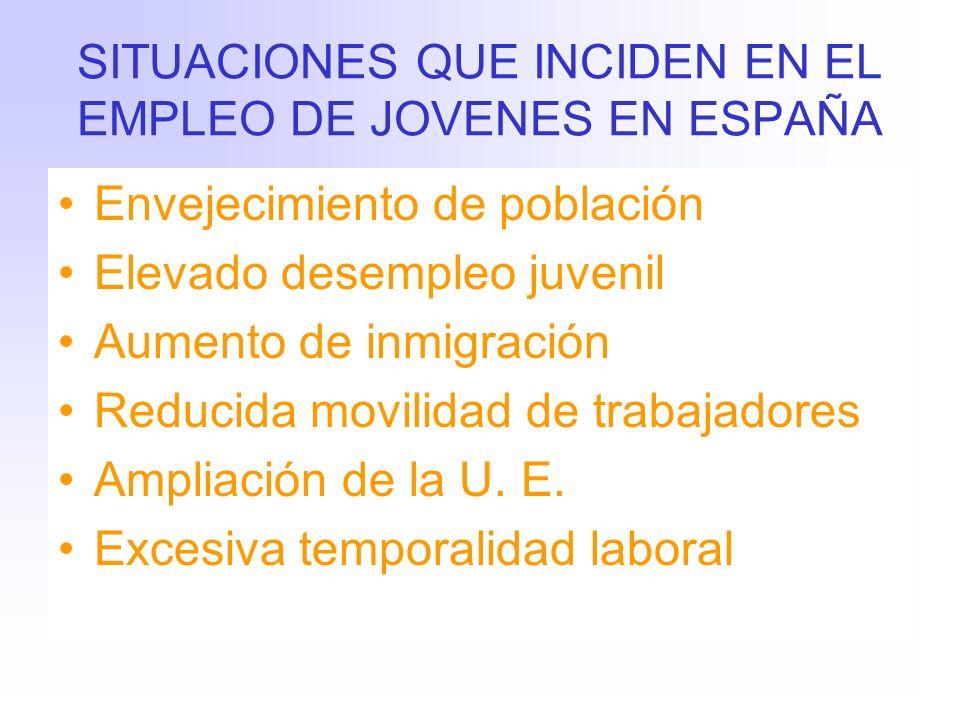 SITUACIONES QUE INCIDEN EN EL EMPLEO DE JOVENES EN ESPAÑA Envejecimiento de población Elevado desempleo juvenil Aumento de inmigración Reducida movilidad de trabajadores Ampliación de la U.