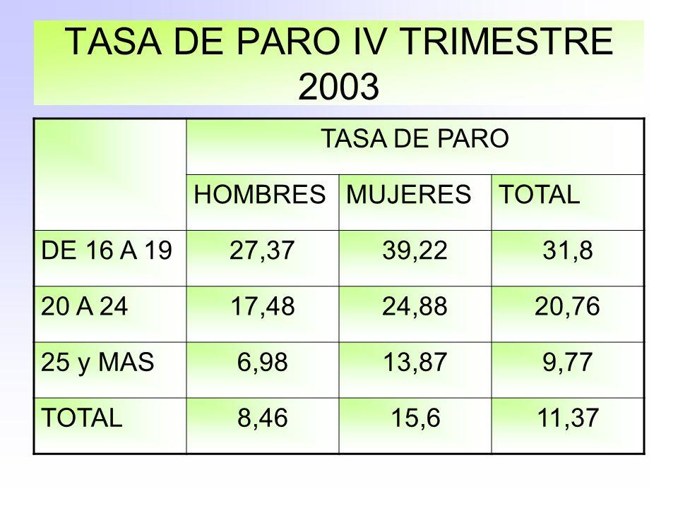 TASA DE PARO IV TRIMESTRE 2003 TASA DE PARO HOMBRESMUJERESTOTAL DE 16 A 1927,3739,2231,8 20 A 2417,4824,8820,76 25 y MAS6,9813,879,77 TOTAL8,4615,611,37
