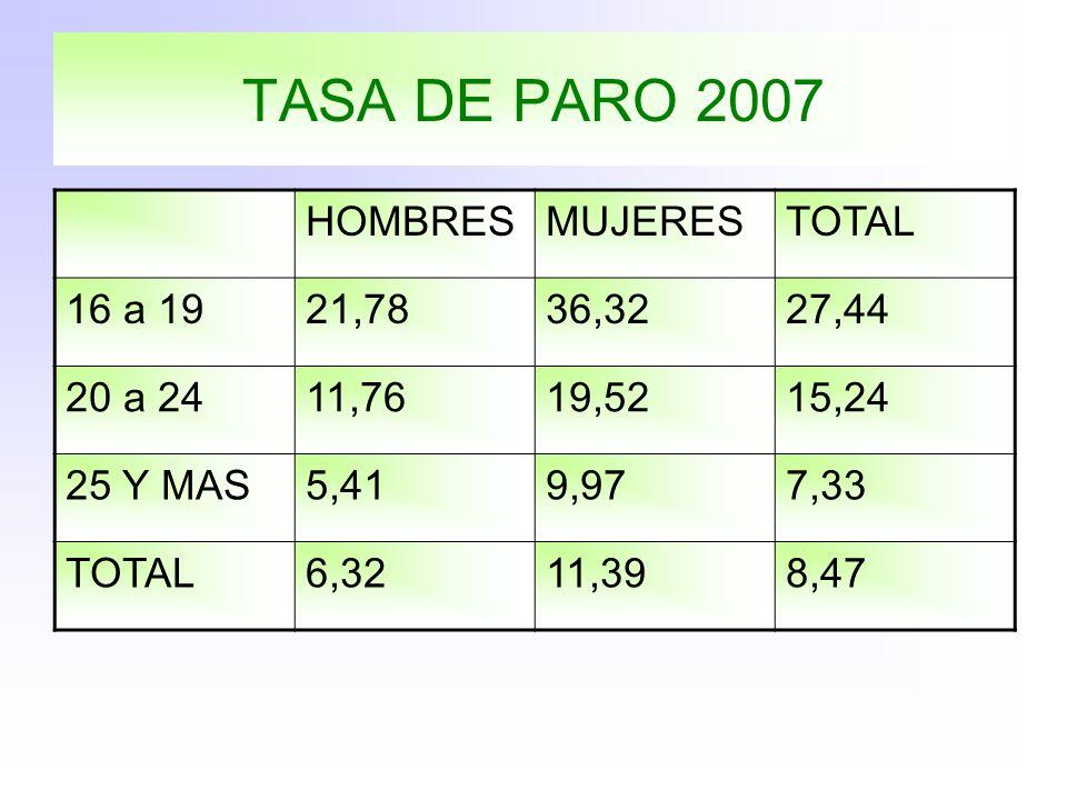 TASA DE PARO 2007 HOMBRESMUJERESTOTAL 16 a 1921,7836,3227,44 20 a 2411,7619,5215,24 25 Y MAS5,419,977,33 TOTAL6,3211,398,47