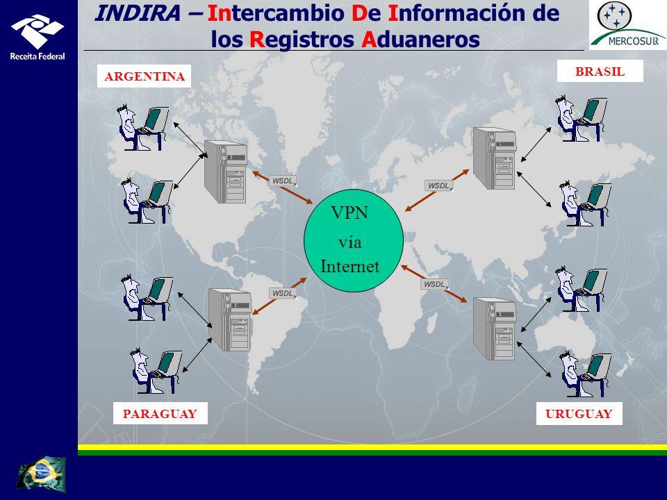 VPN vía Internet INDIRA – Intercambio De Información de los Registros Aduaneros ARGENTINA BRASIL URUGUAYPARAGUAY