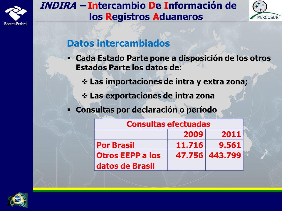 Datos intercambiados Cada Estado Parte pone a disposición de los otros Estados Parte los datos de: Las importaciones de intra y extra zona; Las exportaciones de intra zona Consultas por declaración o período INDIRA – Intercambio De Información de los Registros Aduaneros Consultas efectuadas 20092011 Por Brasil11.7169.561 Otros EEPP a los datos de Brasil 47.756443.799