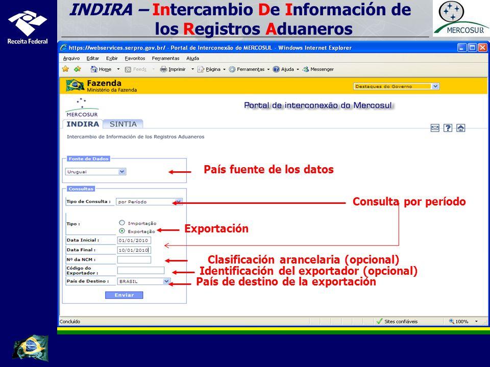 INDIRA – Intercambio De Información de los Registros Aduaneros País fuente de los datos Consulta por período Exportación Identificación del exportador (opcional) Clasificación arancelaria (opcional) País de destino de la exportación