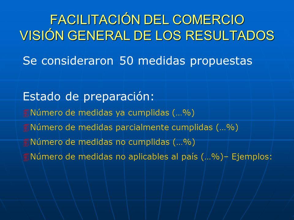 FACILITACIÓN DEL COMERCIO VISIÓN GENERAL DE LOS RESULTADOS Se consideraron 50 medidas propuestas Estado de preparación: Número de medidas ya cumplidas