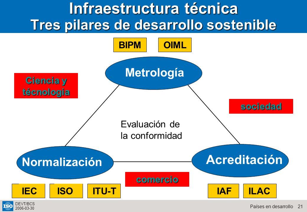 21Países en desarrollo DEVT/BCS 2006-03-30 Infraestructura técnica Tres pilares de desarrollo sostenible Metrología Normalización Acreditación BIPMOIM