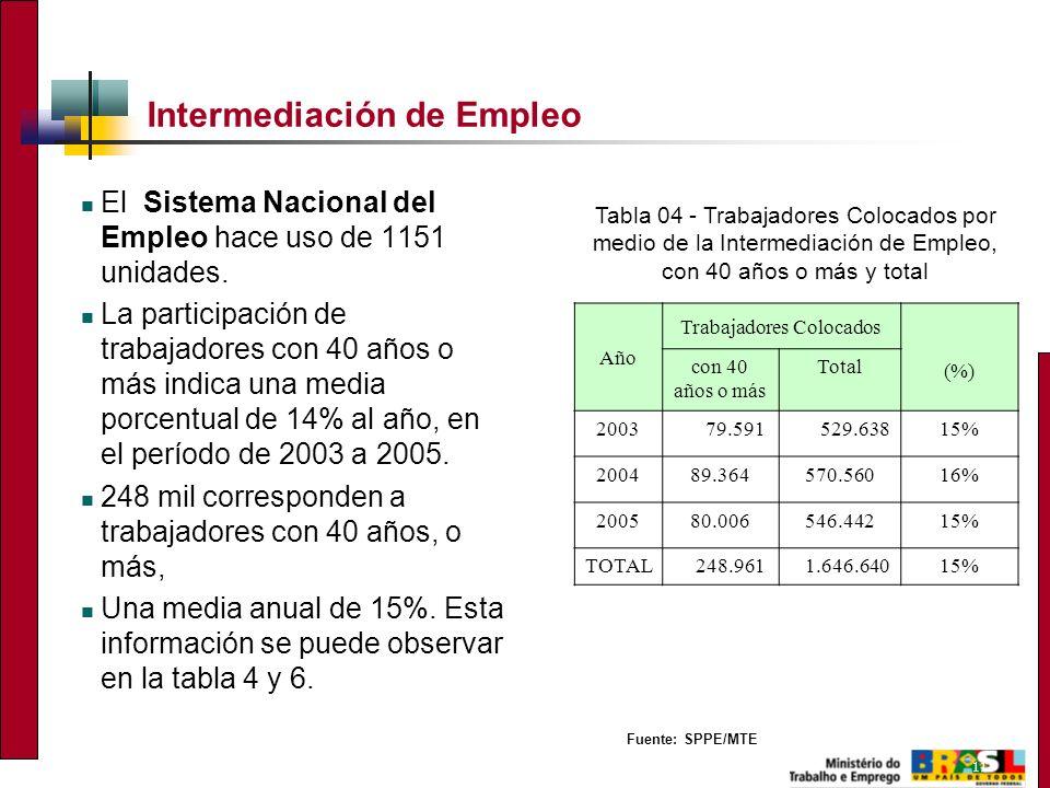 11 Intermediación de Empleo El Sistema Nacional del Empleo hace uso de 1151 unidades. La participación de trabajadores con 40 años o más indica una me