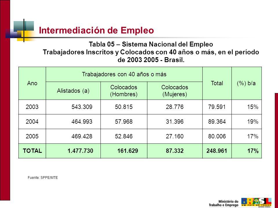 12 Intermediación de Empleo Fuente: SPPE/MTE Tabla 05 – Sistema Nacional del Empleo Trabajadores Inscritos y Colocados con 40 años o más, en el período de 2003 2005 - Brasil.