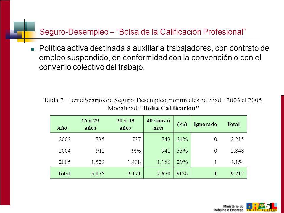 15 Seguro-Desempleo – Bolsa de la Calificación Profesional Política activa destinada a auxiliar a trabajadores, con contrato de empleo suspendido, en conformidad con la convención o con el convenio colectivo del trabajo.
