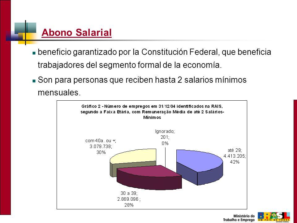 17 Abono Salarial beneficio garantizado por la Constitución Federal, que beneficia trabajadores del segmento formal de la economía. Son para personas