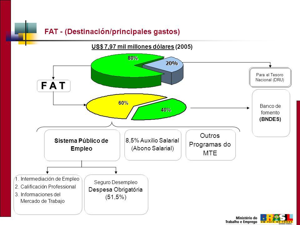 4 20%20% Para el Tesoro Nacional (DRU) 60% 40% 80%80% 1.Intermediación de Empleo 2.Calificación Professional 3.Informaciones del Mercado de Trabajo Ou