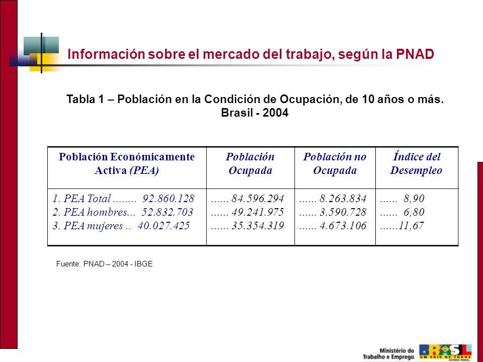 8 Información sobre el mercado del trabajo, según la PNAD Fuente: PNAD – 2004 - IBGE Tabla 1 – Población en la Condición de Ocupación, de 10 años o má