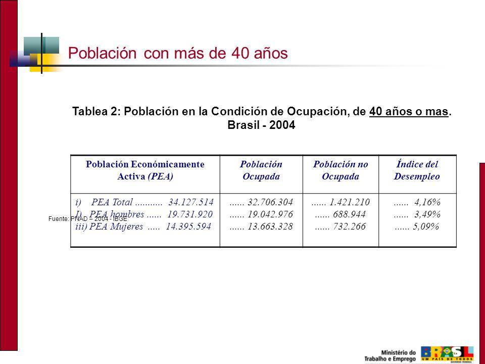 9 Población con más de 40 años Tablea 2: Población en la Condición de Ocupación, de 40 años o mas. Brasil - 2004 Población Económicamente Activa (PEA)