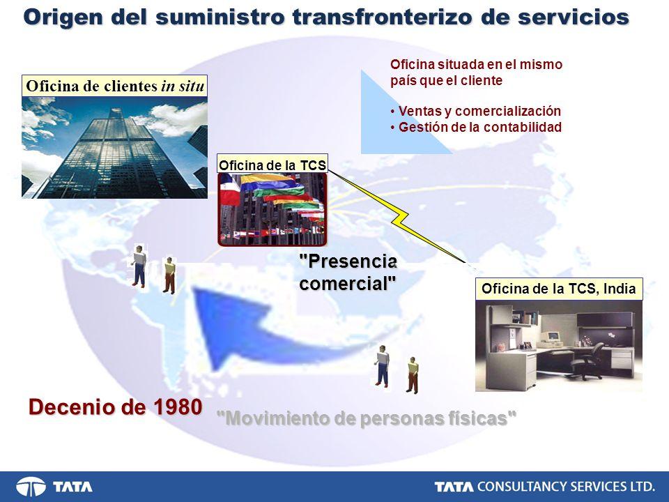 Decenio de 1980 Origen del suministro transfronterizo de servicios
