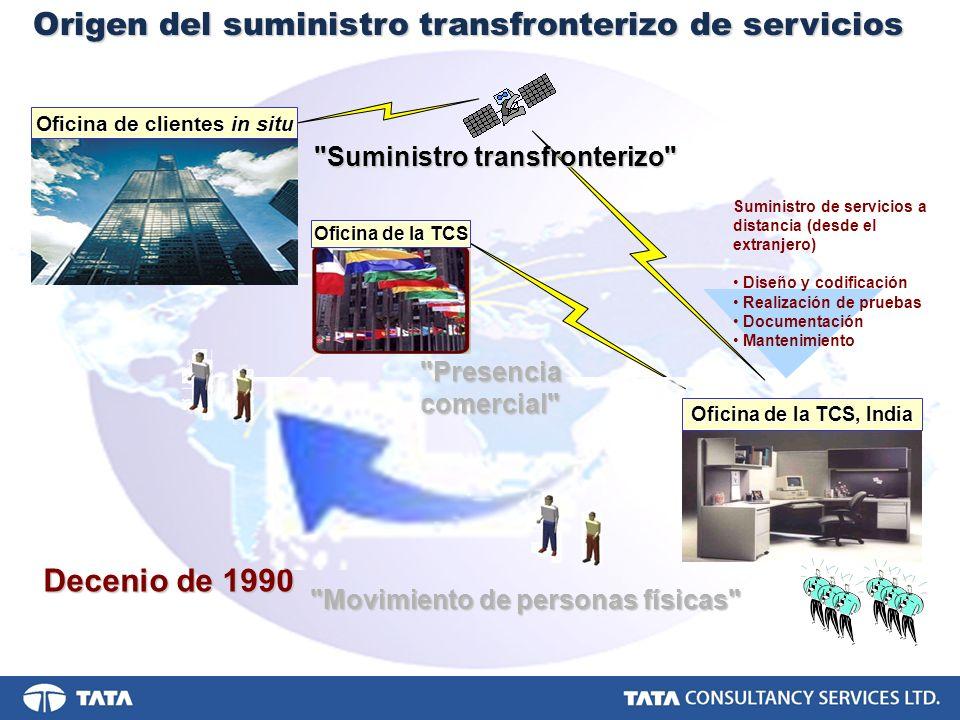 Decenio de 1990 Origen del suministro transfronterizo de servicios