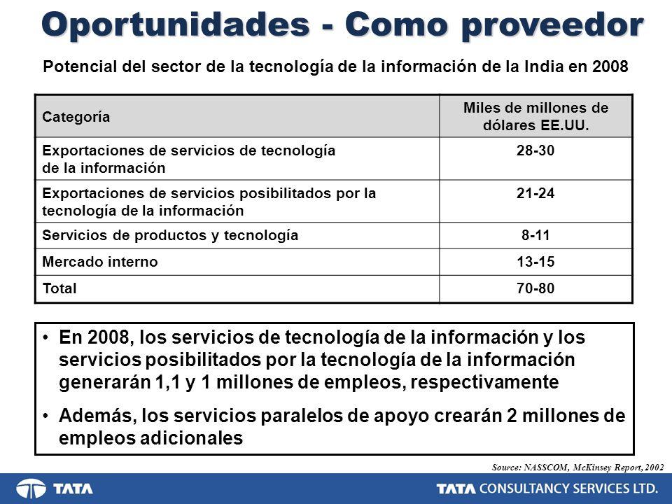 Oportunidades - Como proveedor Source: NASSCOM, McKinsey Report, 2002 Categoría Miles de millones de dólares EE.UU. Exportaciones de servicios de tecn