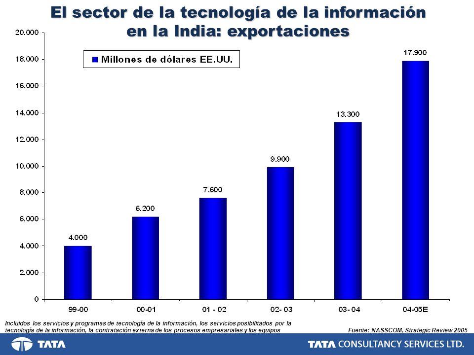 El sector de la tecnología de la información en la India: exportaciones Fuente: NASSCOM, Strategic Review 2005 Incluidos los servicios y programas de