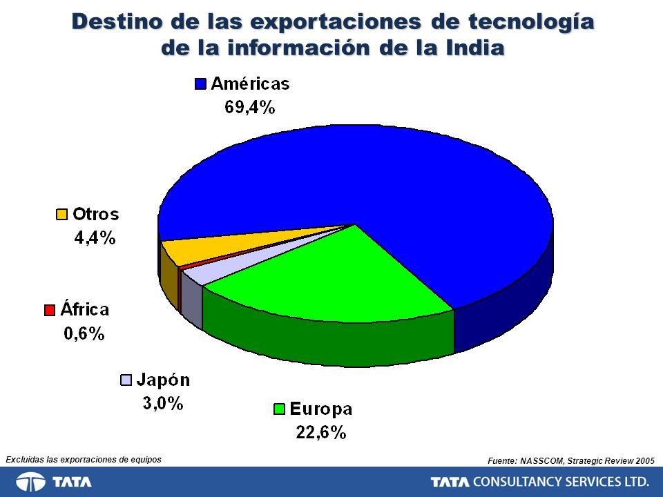 Destino de las exportaciones de tecnología de la información de la India Fuente: NASSCOM, Strategic Review 2005 Excluidas las exportaciones de equipos