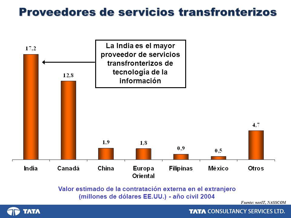 Proveedores de servicios transfronterizos Fuente: neoIT, NASSCOM Valor estimado de la contratación externa en el extranjero (millones de dólares EE.UU