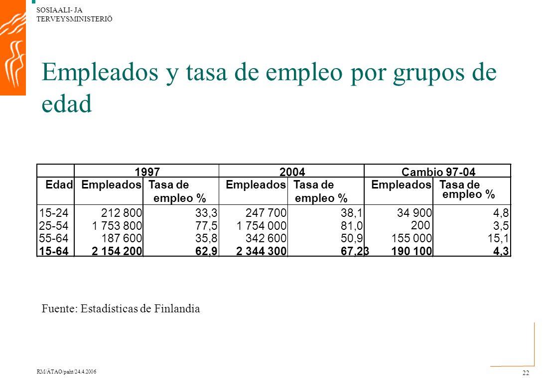 SOSIAALI- JA TERVEYSMINISTERIÖ RM/ÄTAO/paht/24.4.2006 22 Empleados y tasa de empleo por grupos de edad EdadEmpleadosTasa de empleo % EmpleadosTasa de empleo % EmpleadosTasa de empleo % 15-24212 80033,3247 70038,134 9004,8 25-541 753 80077,51 754 00081,0 200 3,5 55-64187 60035,8342 60050,9155 00015,1 15-642 154 20062,92 344 30067,23190 1004,3 19972004Cambio 97-04 Fuente: Estadísticas de Finlandia