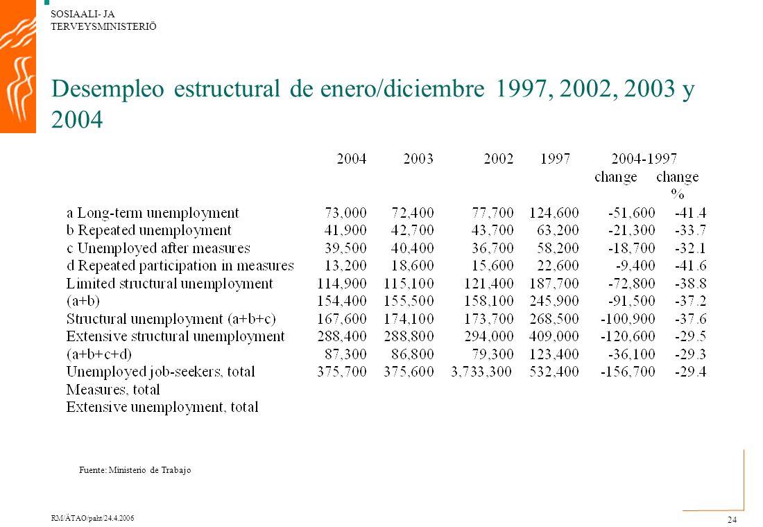 SOSIAALI- JA TERVEYSMINISTERIÖ RM/ÄTAO/paht/24.4.2006 24 Desempleo estructural de enero/diciembre 1997, 2002, 2003 y 2004 Fuente: Ministerio de Trabajo