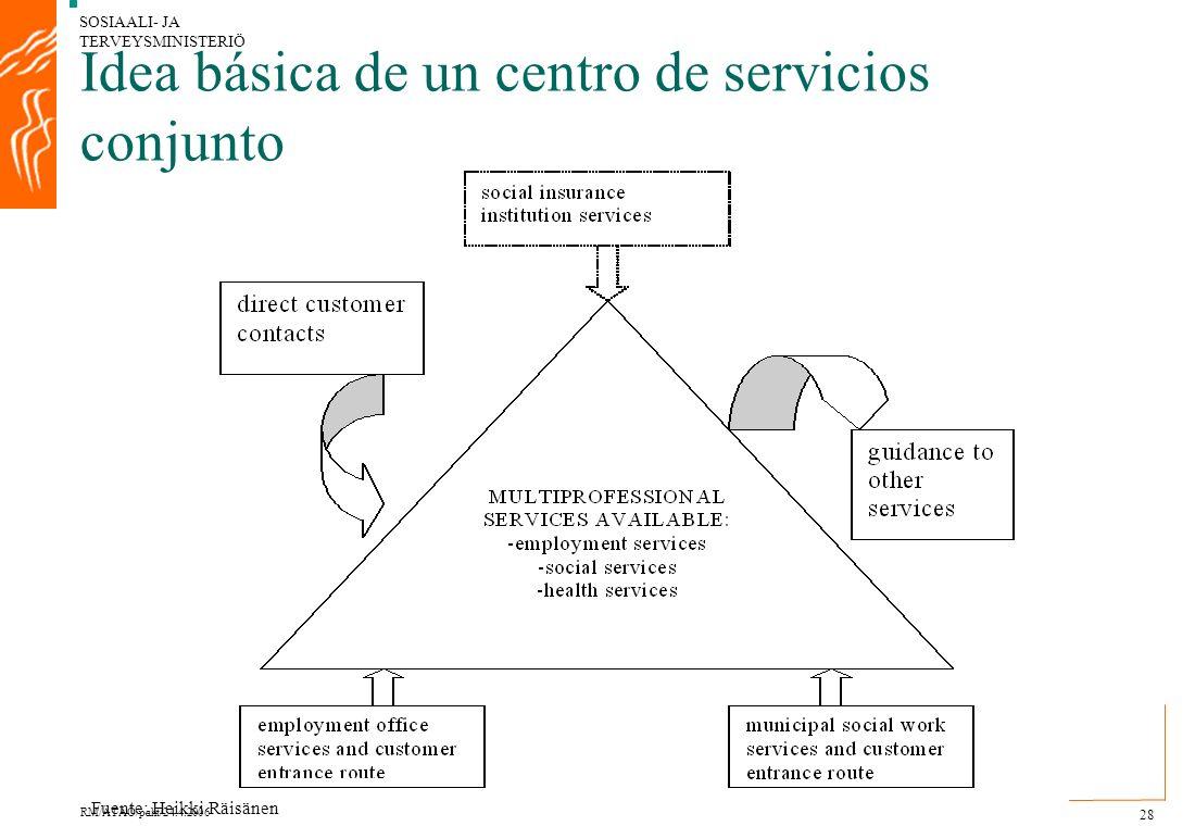 SOSIAALI- JA TERVEYSMINISTERIÖ RM/ÄTAO/paht/24.4.2006 28 Idea básica de un centro de servicios conjunto Fuente: Heikki Räisänen