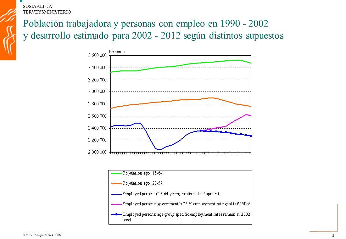 SOSIAALI- JA TERVEYSMINISTERIÖ RM/ÄTAO/paht/24.4.2006 4 Población trabajadora y personas con empleo en 1990 - 2002 y desarrollo estimado para 2002 - 2012 según distintos supuestos