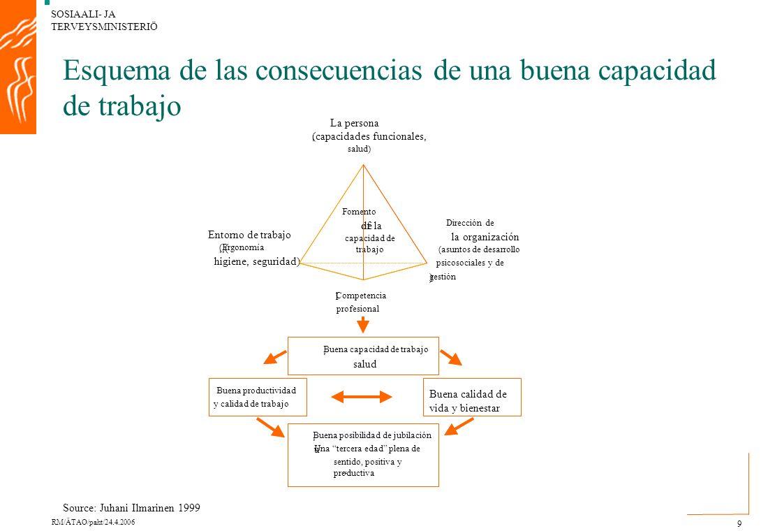 SOSIAALI- JA TERVEYSMINISTERIÖ RM/ÄTAO/paht/24.4.2006 20 Salud y capital humano FAMILIADESEMPLEADO OCIO Salud HORARIO LABORAL Conocimientos y capac.