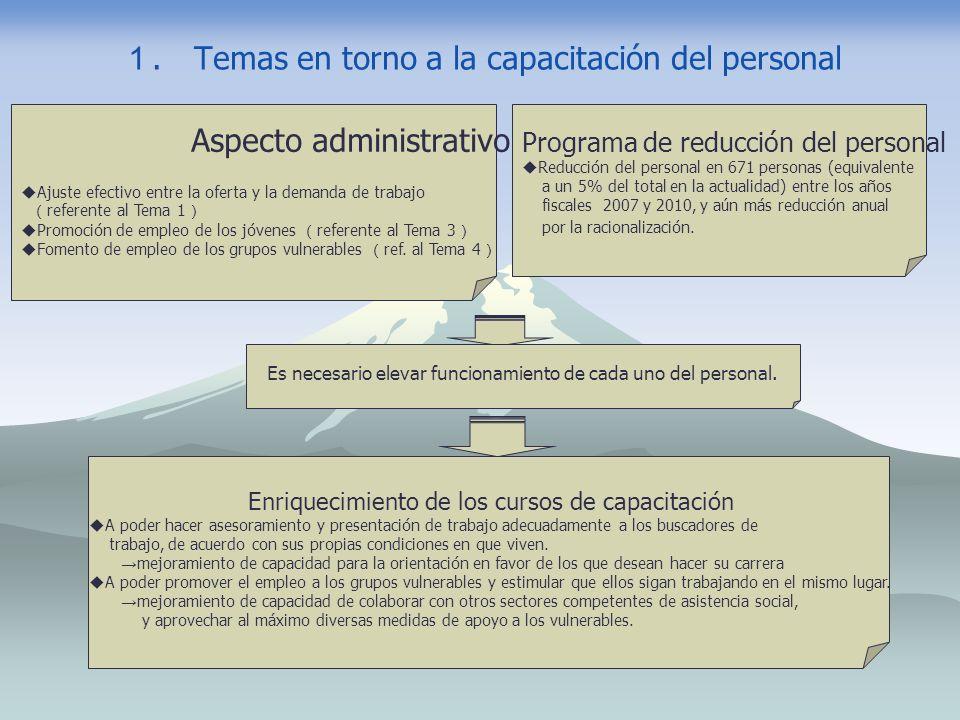 . Temas en torno a la capacitación del personal Aspecto administrativo Ajuste efectivo entre la oferta y la demanda de trabajo referente al Tema 1 Pro