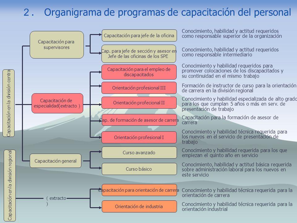. Organigrama de programas de capacitación del personal Capacitación en la división central Capacitación de especialidad(extracto Curso básico Curso a