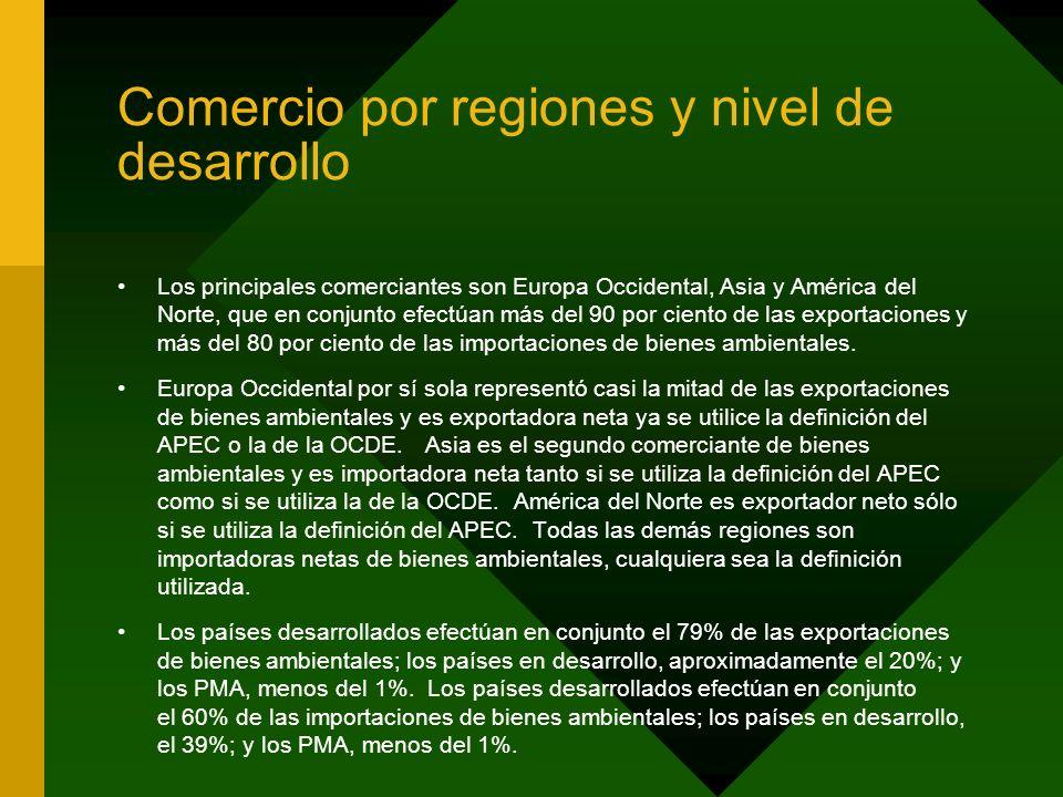 Comercio por regiones y nivel de desarrollo Los principales comerciantes son Europa Occidental, Asia y América del Norte, que en conjunto efectúan más del 90 por ciento de las exportaciones y más del 80 por ciento de las importaciones de bienes ambientales.