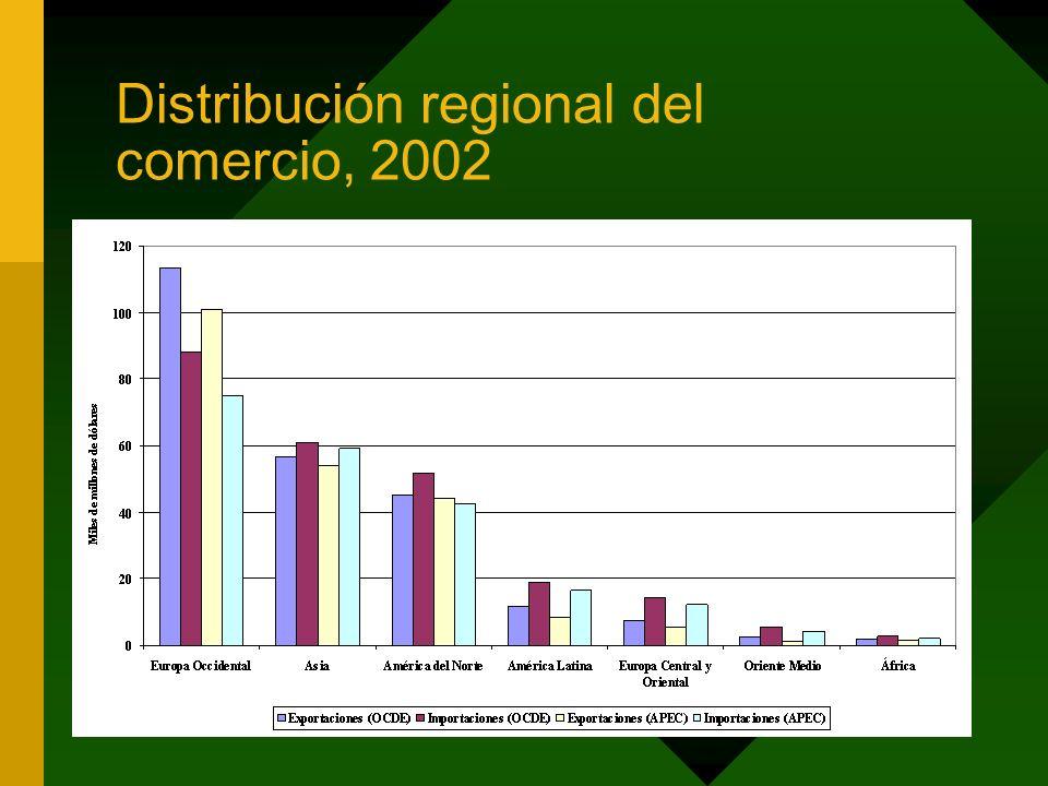 Distribución regional del comercio, 2002