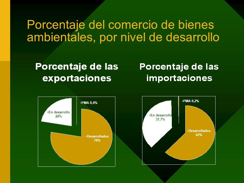 Porcentaje del comercio de bienes ambientales, por nivel de desarrollo Desarrollados 78% En desarrollo 22% PMA 0,4% Desarrollados 62% En desarrollo 37,7% PMA 0,2%