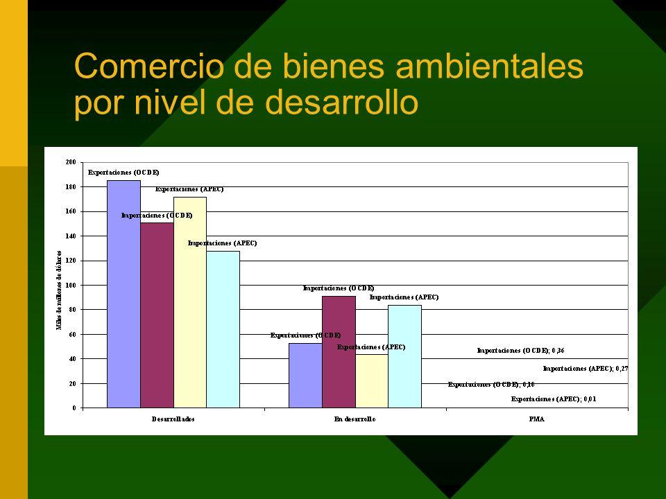 Comercio de bienes ambientales por nivel de desarrollo