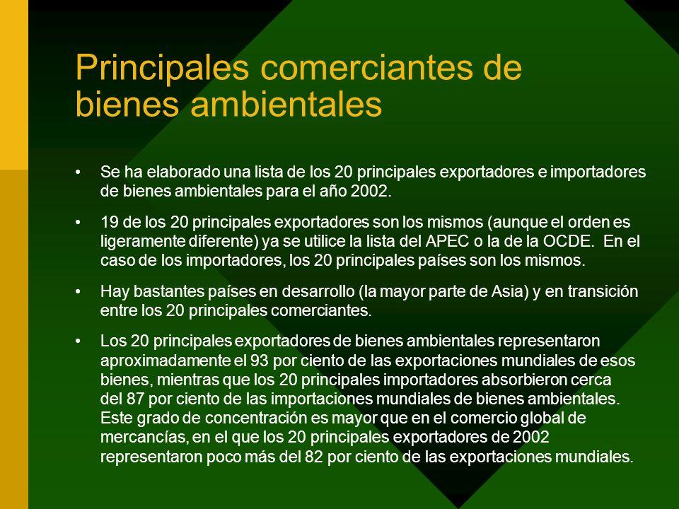 Principales comerciantes de bienes ambientales Se ha elaborado una lista de los 20 principales exportadores e importadores de bienes ambientales para